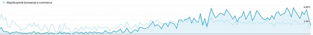 Wzrost współczynnika konwersji - SXO