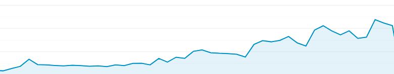 Wzrost ruchu w Search Console - SEO, SXO