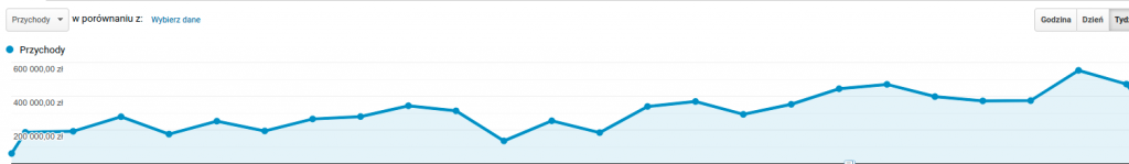 Wzrost przychodzów SXO w GA